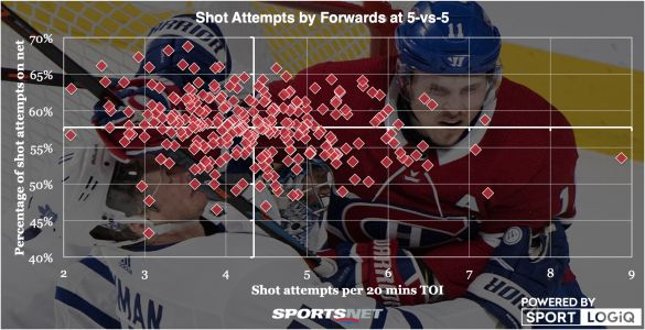 Analyzing the NHL's skill players: Who is the best shooter?