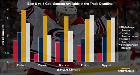 Analyzing the best goal scorers available at the NHL trade deadline