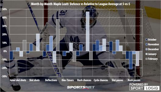 What is the Maple Leafs' bigger concern: Defence or goaltending?