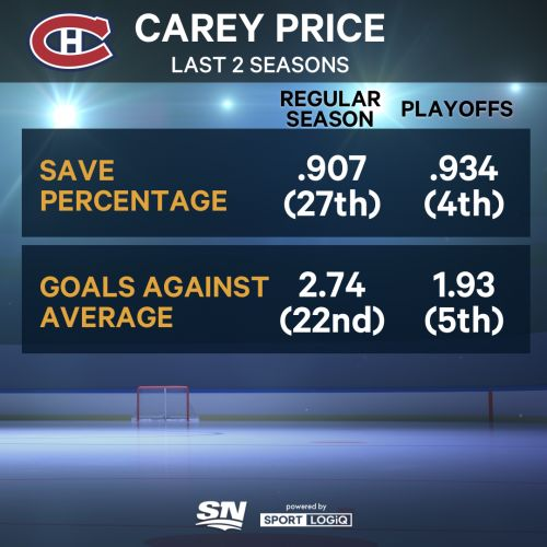 Analyzing Carey Price's playoff performance, how he's impacted shooters